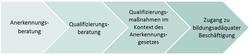 IQ Prozesskette zur beruflichen Integration