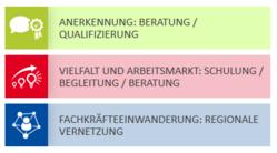 Neue Angebotsseiten auf der Website des IQ Netzwerks Hessen
