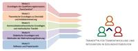 Module der IQ Weiterbildung zum*zur Trainer*in für Teamentwicklung und Integration